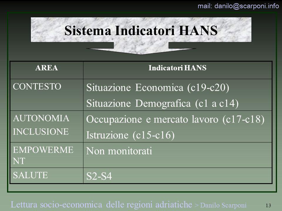 Lettura socio-economica delle regioni adriatiche > Danilo Scarponi mail: danilo@scarponi.info 13 Sistema Indicatori HANS AREAIndicatori HANS CONTESTO Situazione Economica (c19-c20) Situazione Demografica (c1 a c14) AUTONOMIA INCLUSIONE Occupazione e mercato lavoro (c17-c18) Istruzione (c15-c16) EMPOWERME NT Non monitorati SALUTE S2-S4