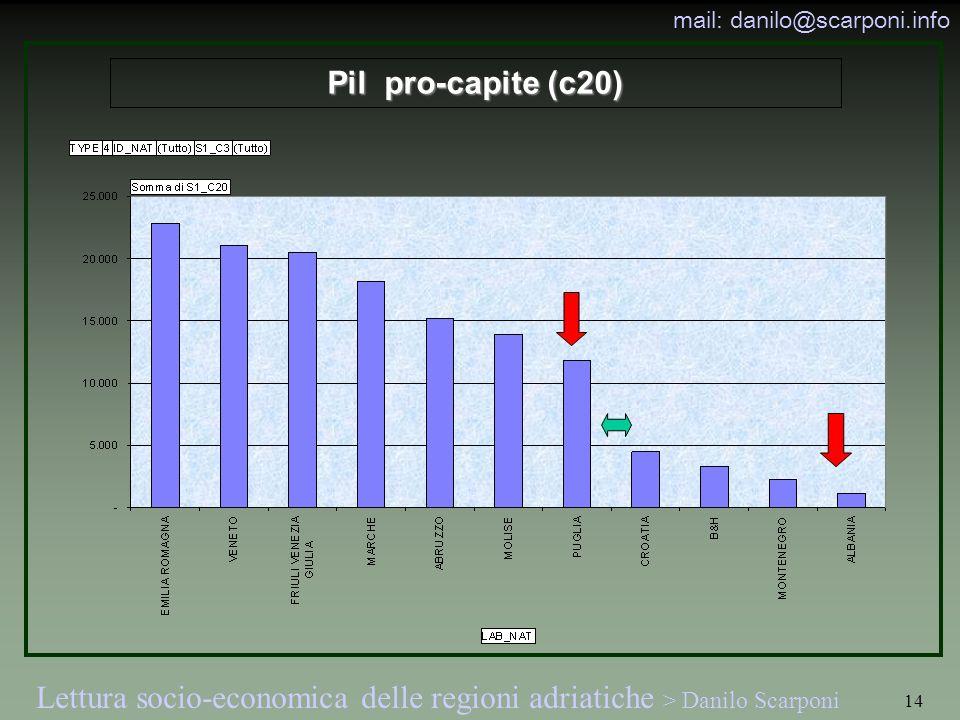Lettura socio-economica delle regioni adriatiche > Danilo Scarponi mail: danilo@scarponi.info 14 Pil pro-capite (c20)