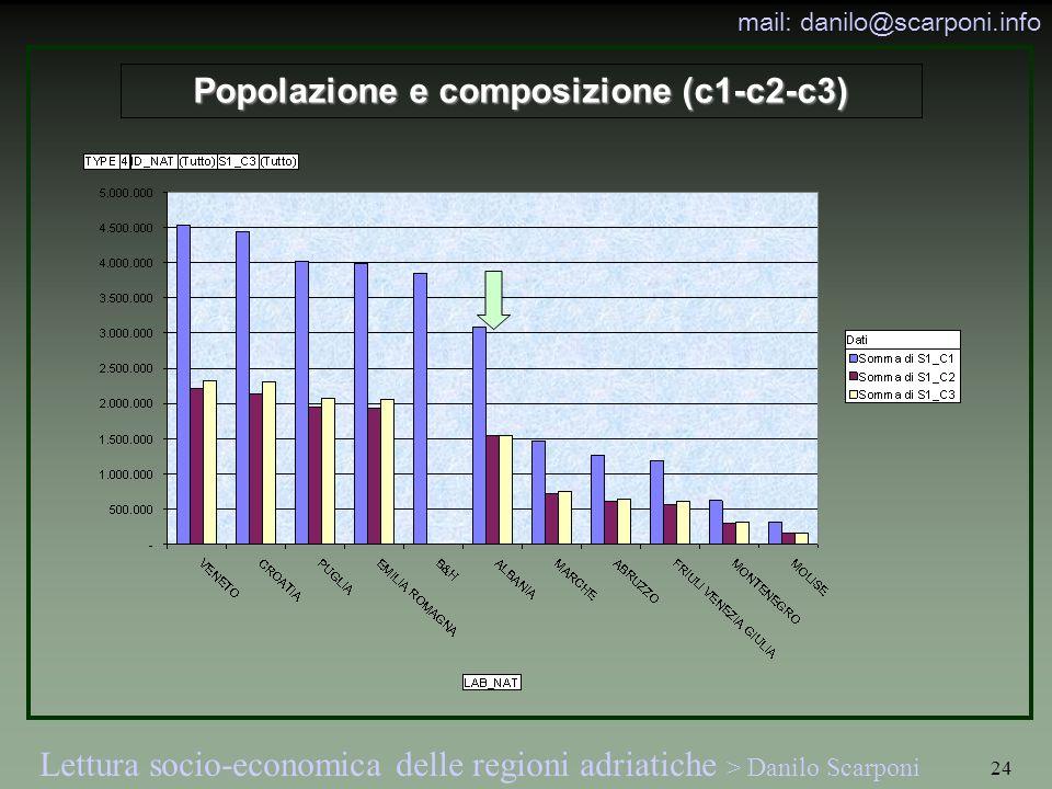 Lettura socio-economica delle regioni adriatiche > Danilo Scarponi mail: danilo@scarponi.info 24 Popolazione e composizione (c1-c2-c3)