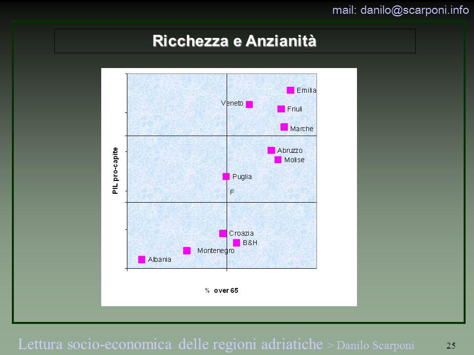 Lettura socio-economica delle regioni adriatiche > Danilo Scarponi mail: danilo@scarponi.info 25 Ricchezza e Anzianità