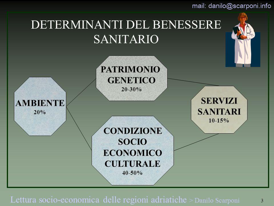 Lettura socio-economica delle regioni adriatiche > Danilo Scarponi mail: danilo@scarponi.info 3 DETERMINANTI DEL BENESSERE SANITARIO PATRIMONIO GENETICO 20-30% SERVIZI SANITARI 10-15% CONDIZIONE SOCIO ECONOMICO CULTURALE 40-50% AMBIENTE 20%