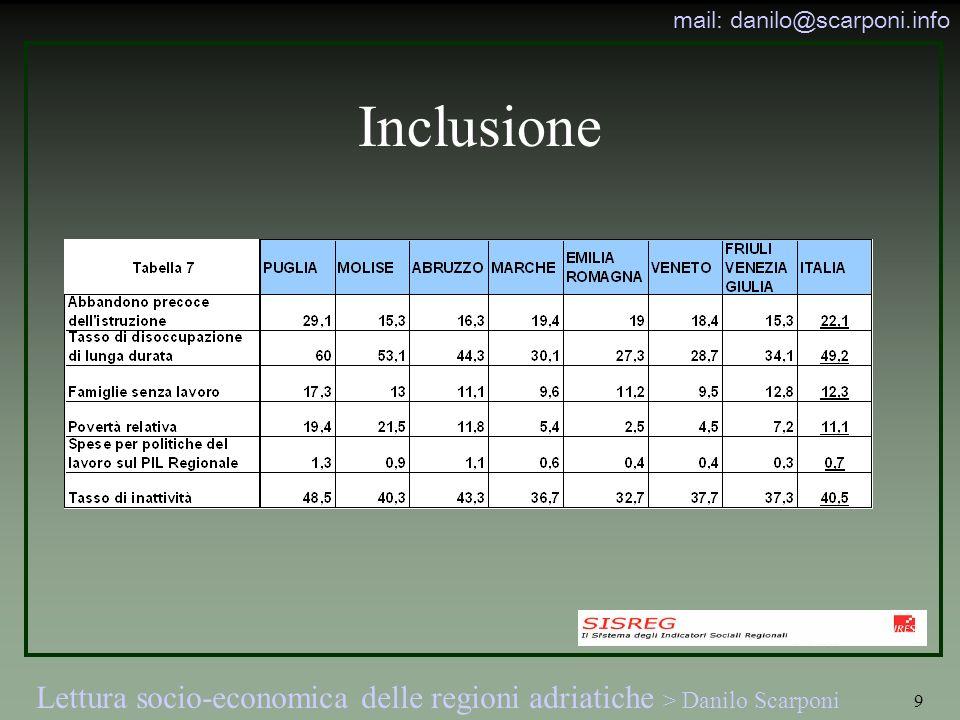 Lettura socio-economica delle regioni adriatiche > Danilo Scarponi mail: danilo@scarponi.info 9 Inclusione