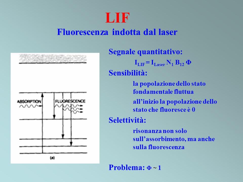 LIF Fluorescenza indotta dal laser Segnale quantitativo: I LIF = I Laser N 1 B 12 Φ Sensibilità: la popolazione dello stato fondamentale fluttua allin