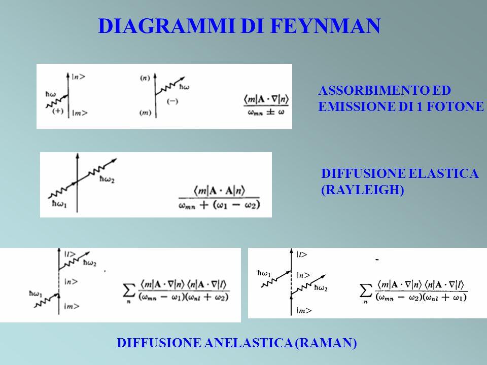 DIAGRAMMI DI FEYNMAN ASSORBIMENTO ED EMISSIONE DI 1 FOTONE DIFFUSIONE ELASTICA (RAYLEIGH) DIFFUSIONE ANELASTICA (RAMAN)