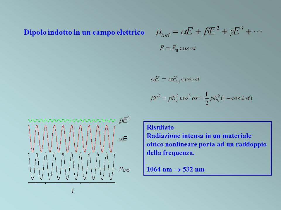 Dipolo indotto in un campo elettrico Risultato Radiazione intensa in un materiale ottico nonlineare porta ad un raddoppio della frequenza. 1064 nm 532