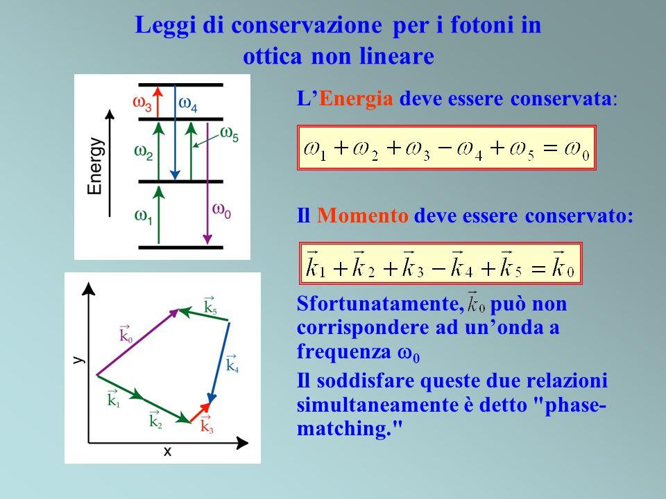 Leggi di conservazione per i fotoni in ottica non lineare LEnergia deve essere conservata: Il Momento deve essere conservato: Sfortunatamente, può non