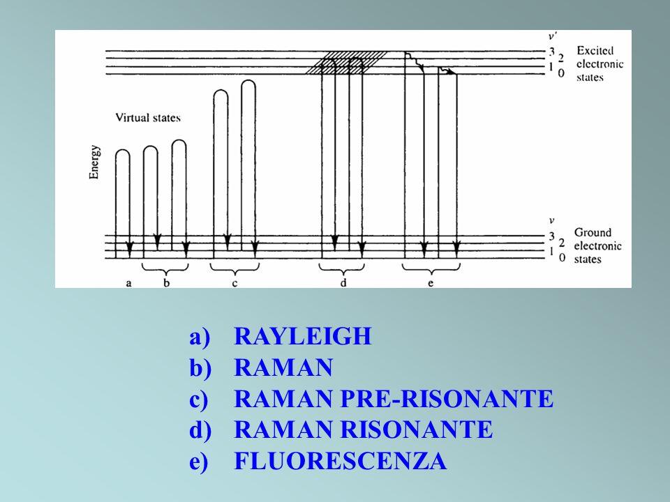 a) RAYLEIGH b) RAMAN c) RAMAN PRE-RISONANTE d) RAMAN RISONANTE e) FLUORESCENZA