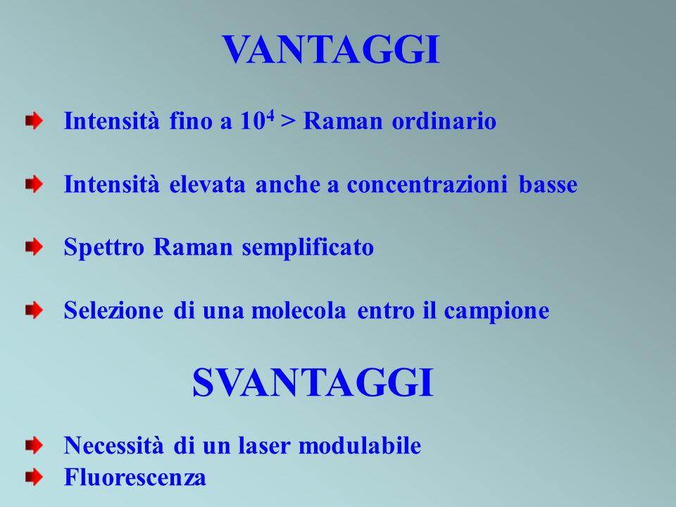 VANTAGGI Intensità fino a 10 4 > Raman ordinario Intensità elevata anche a concentrazioni basse Spettro Raman semplificato Selezione di una molecola e
