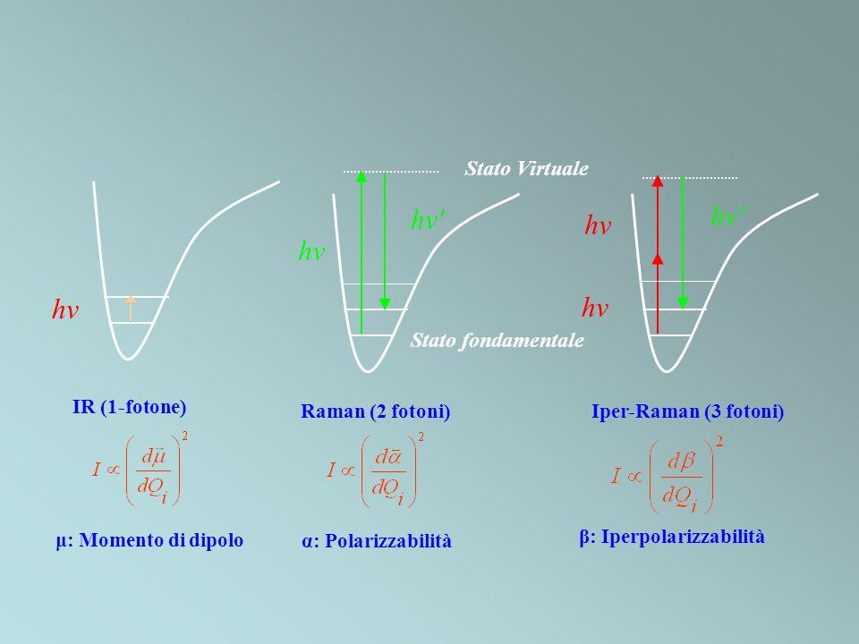 IR (1-fotone) hv Raman (2 fotoni) Stato fondamentale Stato Virtuale hv' hv α: Polarizzabilità β: Iperpolarizzabilità Iper-Raman (3 fotoni) μ: Momento