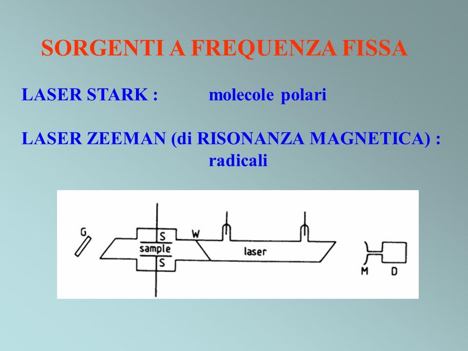 SORGENTI A FREQUENZA FISSA LASER STARK : molecole polari LASER ZEEMAN (di RISONANZA MAGNETICA) : radicali