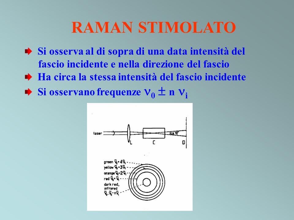 RAMAN STIMOLATO Si osserva al di sopra di una data intensità del fascio incidente e nella direzione del fascio Ha circa la stessa intensità del fascio