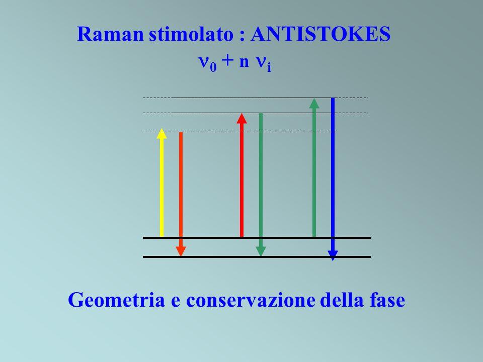 Raman stimolato : ANTISTOKES 0 + n i Geometria e conservazione della fase