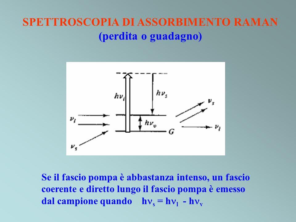 SPETTROSCOPIA DI ASSORBIMENTO RAMAN (perdita o guadagno) Se il fascio pompa è abbastanza intenso, un fascio coerente e diretto lungo il fascio pompa è
