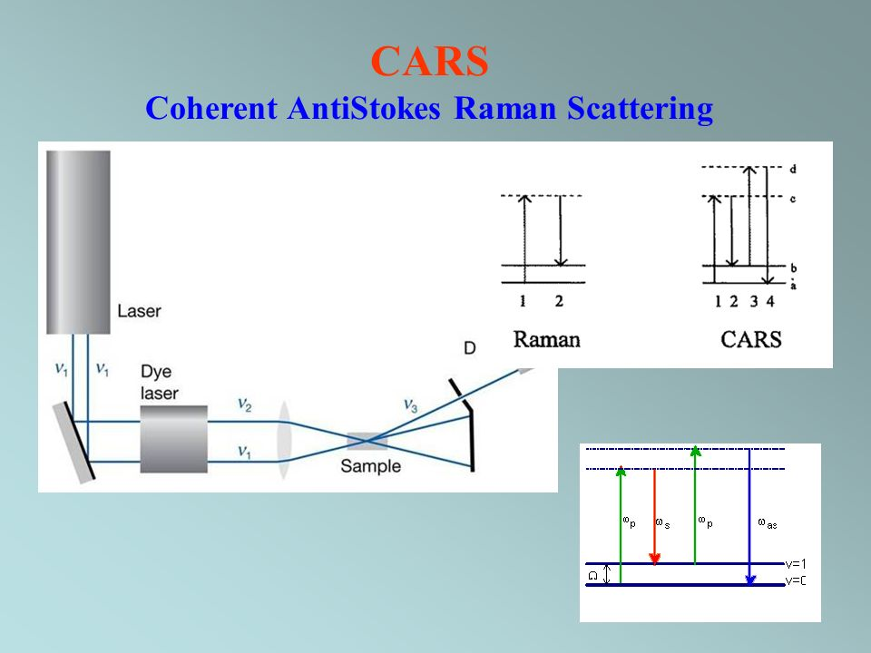 CARS Coherent AntiStokes Raman Scattering