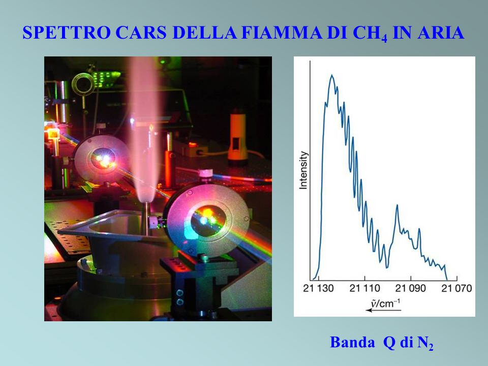 SPETTRO CARS DELLA FIAMMA DI CH 4 IN ARIA Banda Q di N 2