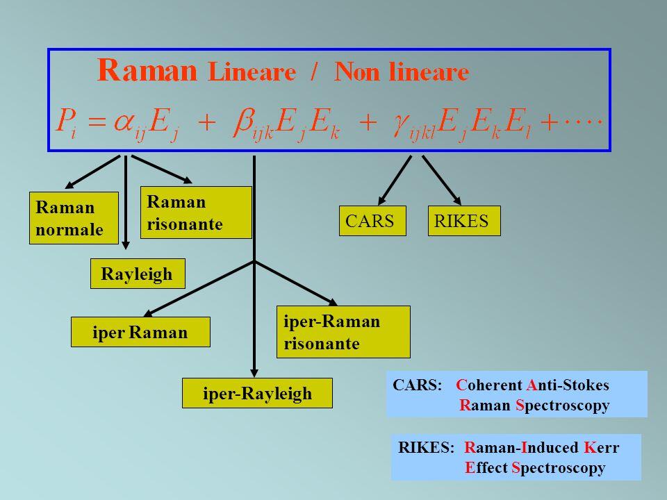 iper Raman iper-Rayleigh iper-Raman risonante CARSRIKES CARS: Coherent Anti-Stokes Raman Spectroscopy RIKES: Raman-Induced Kerr Effect Spectroscopy Ra