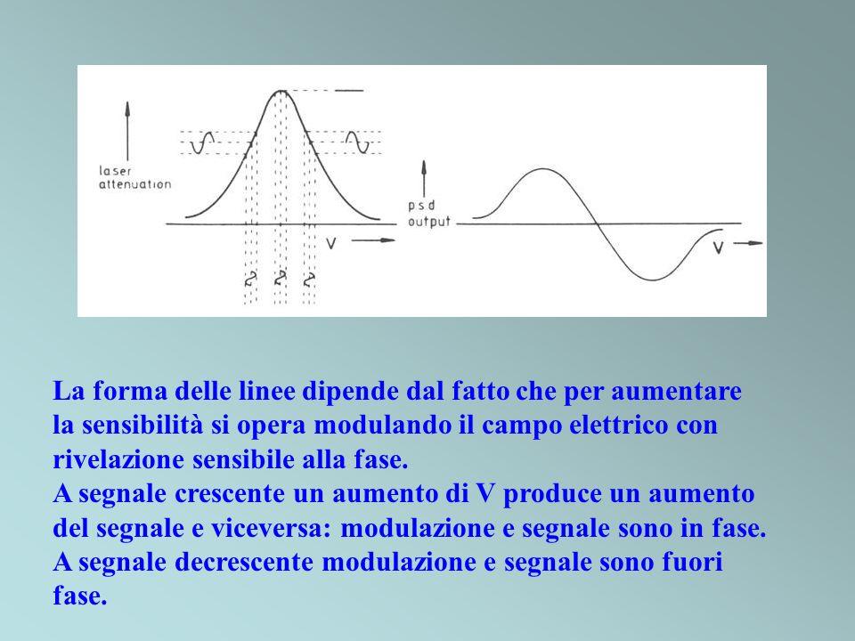 La forma delle linee dipende dal fatto che per aumentare la sensibilità si opera modulando il campo elettrico con rivelazione sensibile alla fase. A s