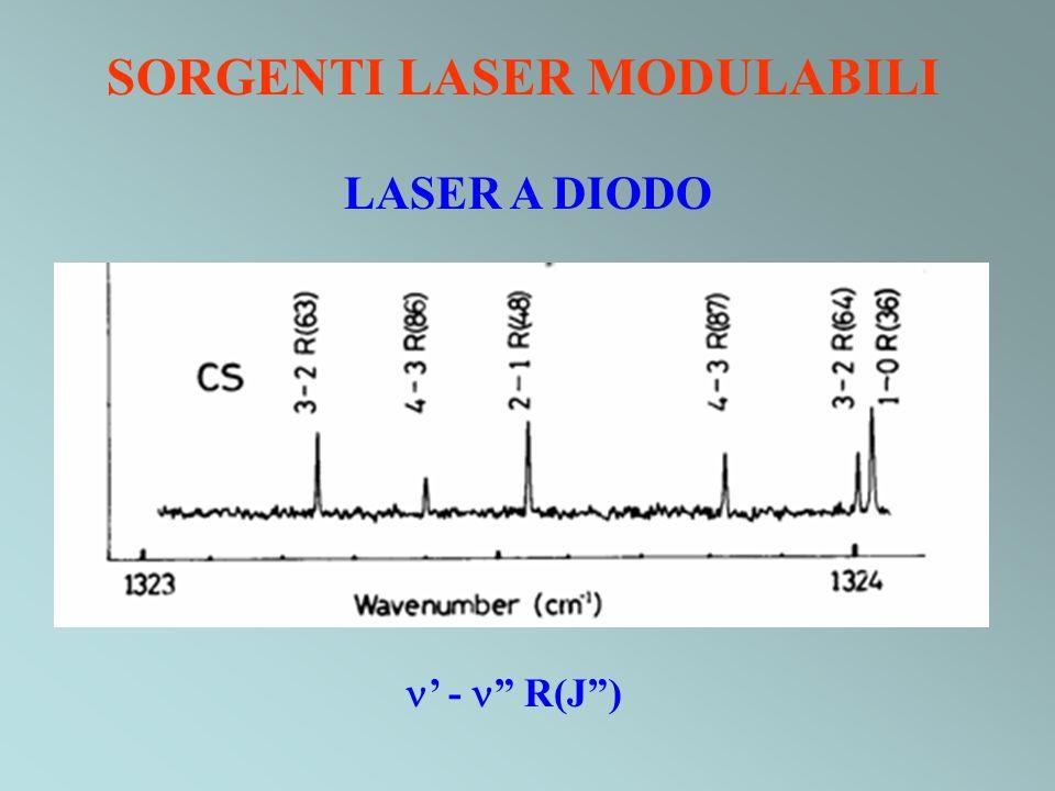 Spettroscopia CARS VANTAGGI Intensità: 5-10 ordini di grandezza > Raman convenzionale Antistokes: nessun problema con fluorescenza Incrocio di 2 laser: risoluzione spaziale Direzionalità: separazione dalla luminescenza del campione SVANTAGGI Costo