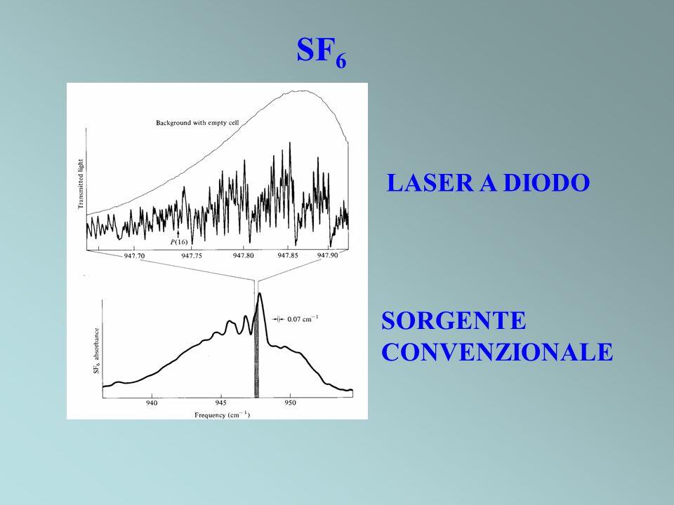 SF 6 LASER A DIODO SORGENTE CONVENZIONALE