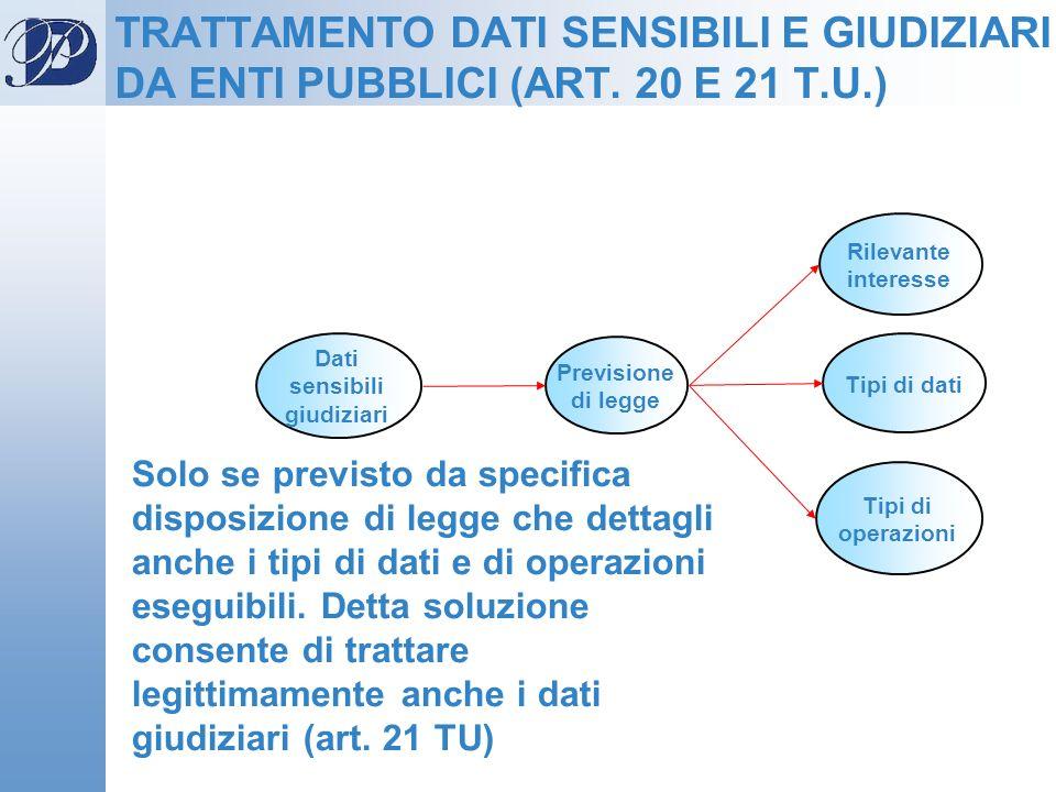 Previsione di legge Dati sensibili giudiziari Tipi di dati Tipi di operazioni Rilevante interesse TRATTAMENTO DATI SENSIBILI E GIUDIZIARI DA ENTI PUBB