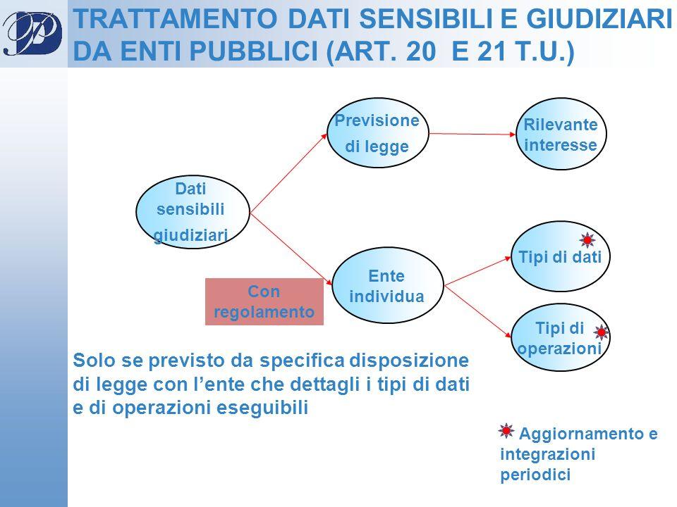 Previsione di legge Dati sensibili giudiziari Tipi di dati Rilevante interesse Ente individua Tipi di operazioni TRATTAMENTO DATI SENSIBILI E GIUDIZIA