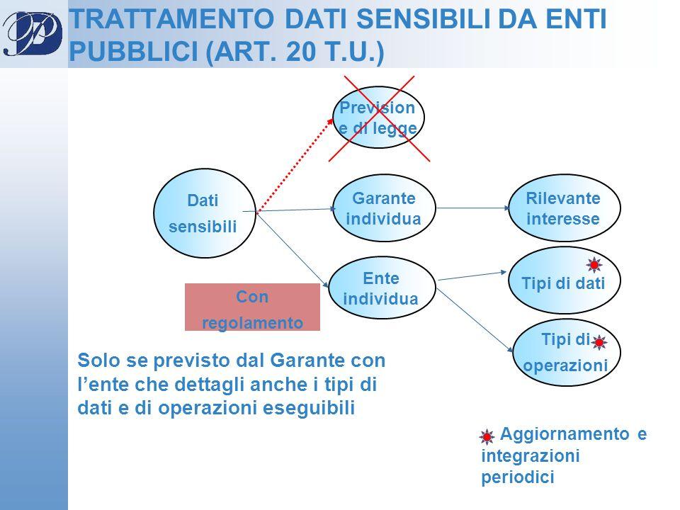Prevision e di legge Dati sensibili Garante individua Tipi di dati Rilevante interesse Ente individua Tipi di operazioni TRATTAMENTO DATI SENSIBILI DA