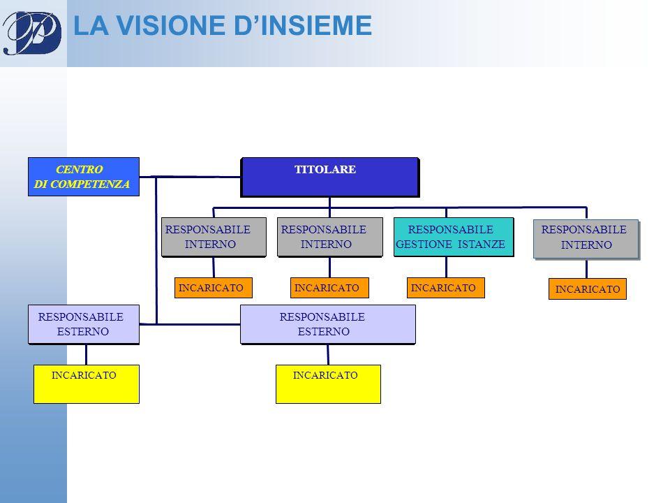 LA VISIONE DINSIEME CENTRO DI COMPETENZA INCARICATO RESPONSABILE INTERNO INCARICATO RESPONSABILE INTERNO INCARICATO RESPONSABILE GESTIONE ISTANZE TITO