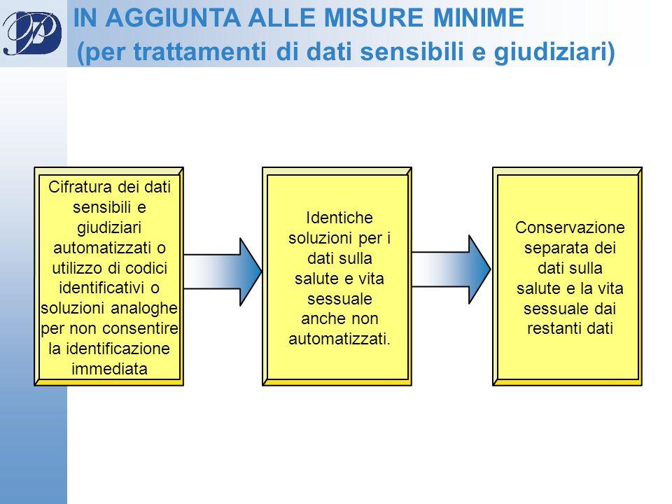Cifratura dei dati sensibili e giudiziari automatizzati o utilizzo di codici identificativi o soluzioni analoghe per non consentire la identificazione