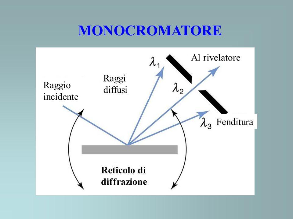 MONOCROMATORE Raggio incidente Raggi diffusi Al rivelatore Fenditura Reticolo di diffrazione
