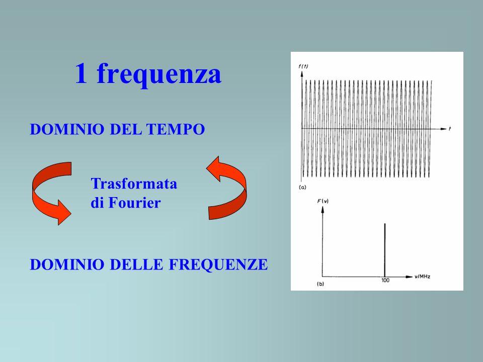 1 frequenza DOMINIO DEL TEMPO DOMINIO DELLE FREQUENZE Trasformata di Fourier