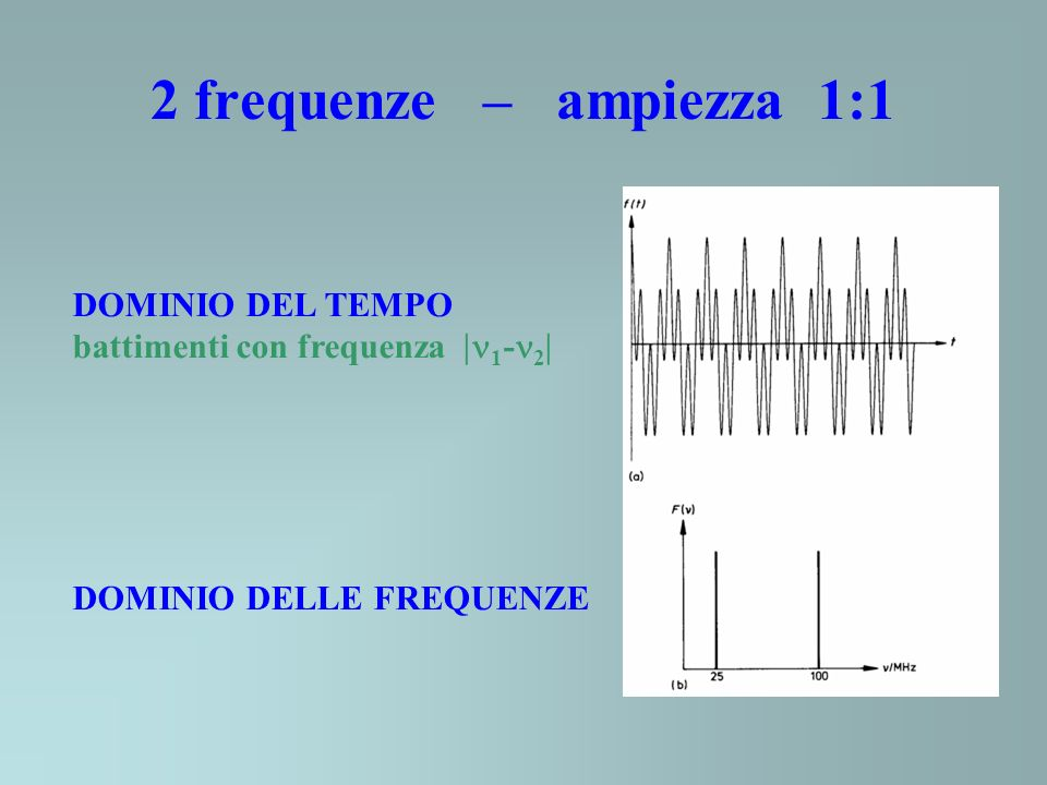2 frequenze – ampiezza 1:1 DOMINIO DEL TEMPO battimenti con frequenza 1 - 2 DOMINIO DELLE FREQUENZE