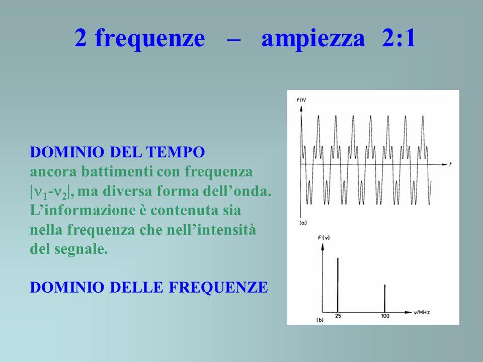 DOMINIO DEL TEMPO ancora battimenti con frequenza 1 - 2, ma diversa forma dellonda. Linformazione è contenuta sia nella frequenza che nellintensità de