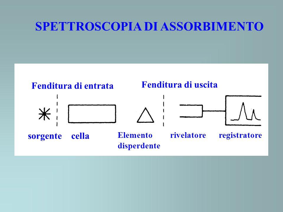 SPETTROSCOPIA DI ASSORBIMENTO Fenditura di entrata Fenditura di uscita sorgente cella Elemento rivelatore registratore disperdente