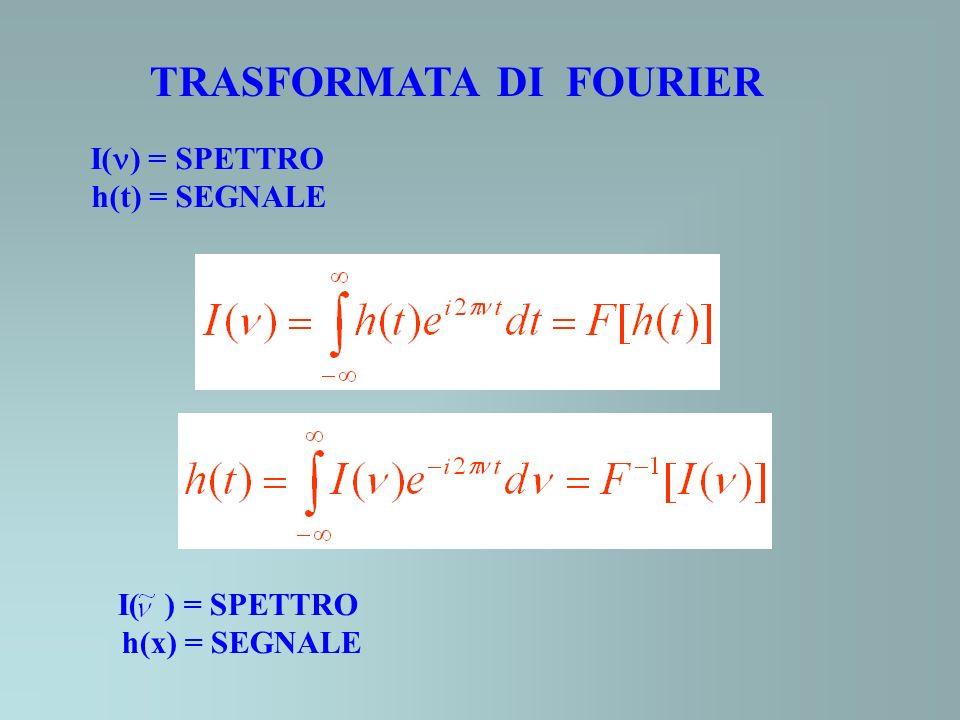 I( ) = SPETTRO h(t) = SEGNALE TRASFORMATA DI FOURIER I( ) = SPETTRO h(x) = SEGNALE
