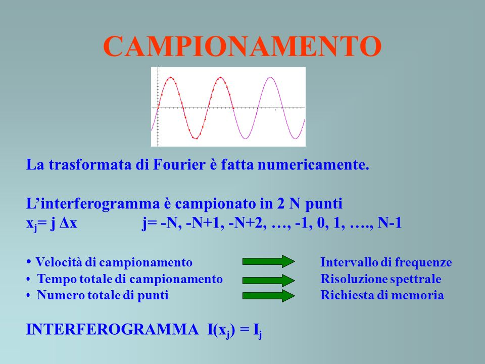 CAMPIONAMENTO La trasformata di Fourier è fatta numericamente. Linterferogramma è campionato in 2 N punti x j = j Δx j= -N, -N+1, -N+2, …, -1, 0, 1, …