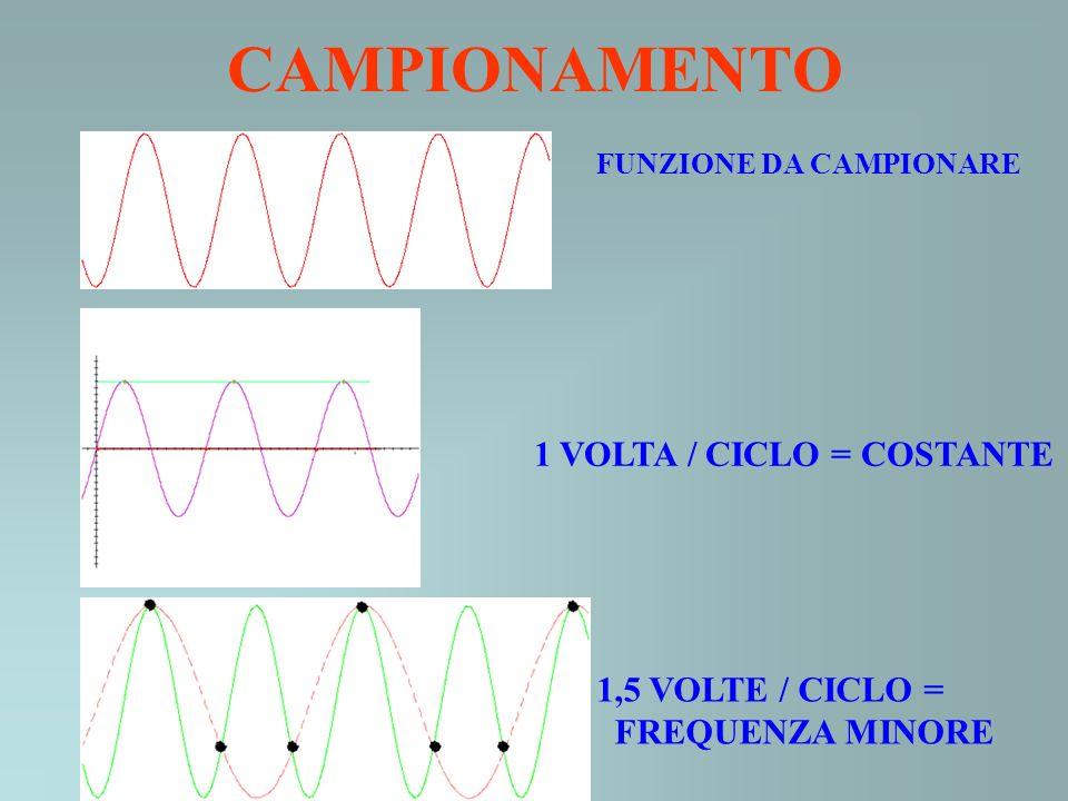 CAMPIONAMENTO FUNZIONE DA CAMPIONARE 1 VOLTA / CICLO = COSTANTE 1,5 VOLTE / CICLO = FREQUENZA MINORE