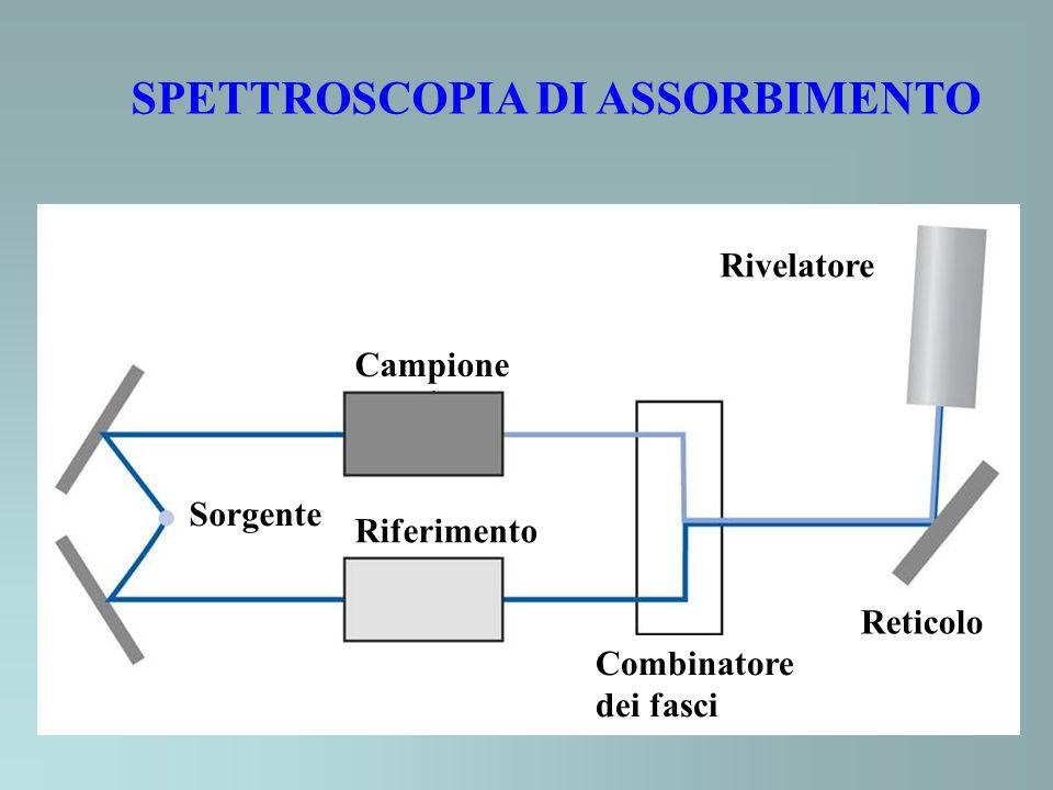 SPETTROSCOPIA RAMAN Monocromatore o interferometro Rivelatore Cella del campione