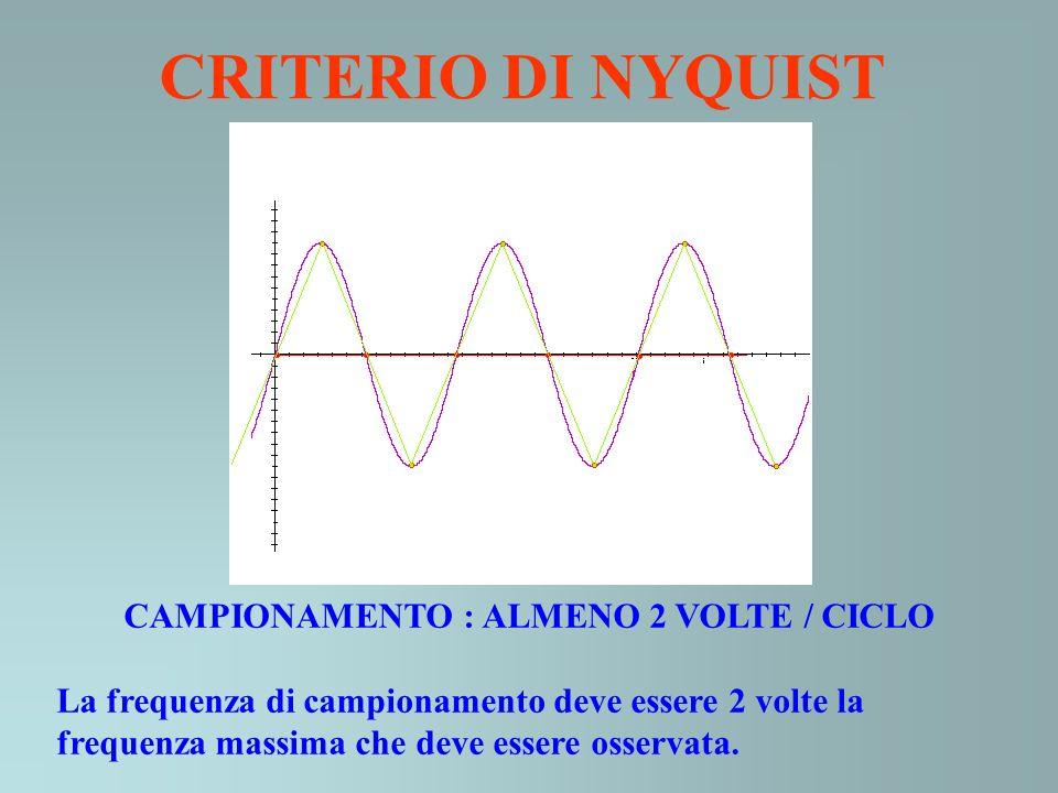 CRITERIO DI NYQUIST CAMPIONAMENTO : ALMENO 2 VOLTE / CICLO La frequenza di campionamento deve essere 2 volte la frequenza massima che deve essere osse