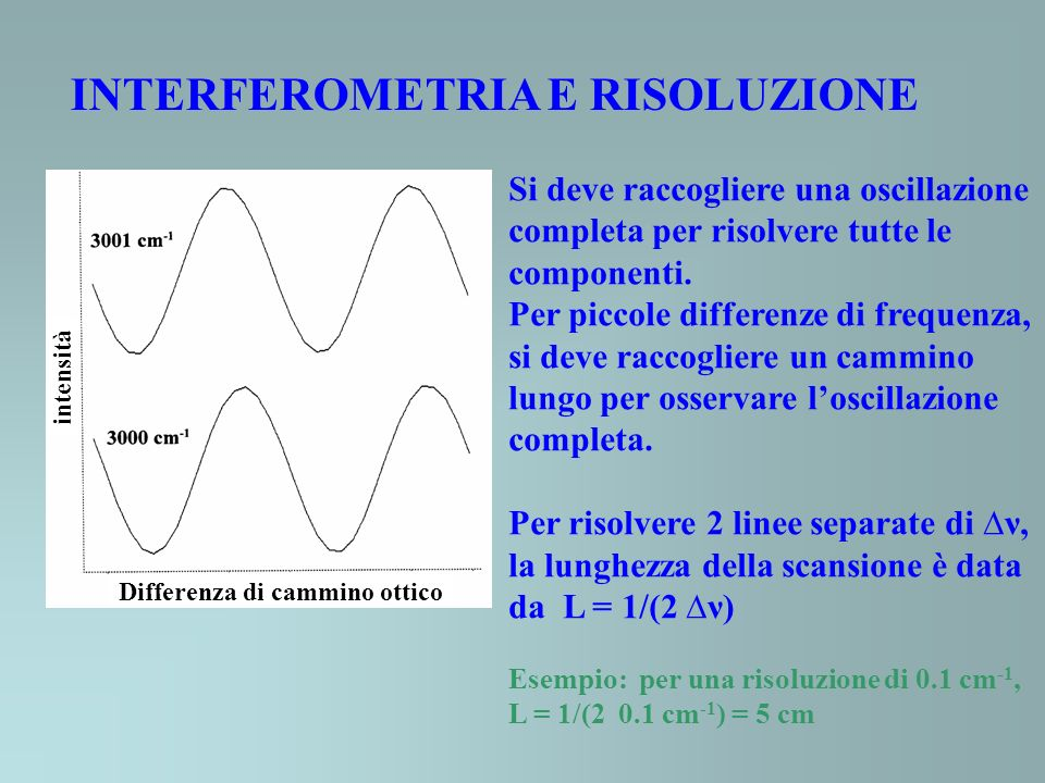 INTERFEROMETRIA E RISOLUZIONE Si deve raccogliere una oscillazione completa per risolvere tutte le componenti. Per piccole differenze di frequenza, si