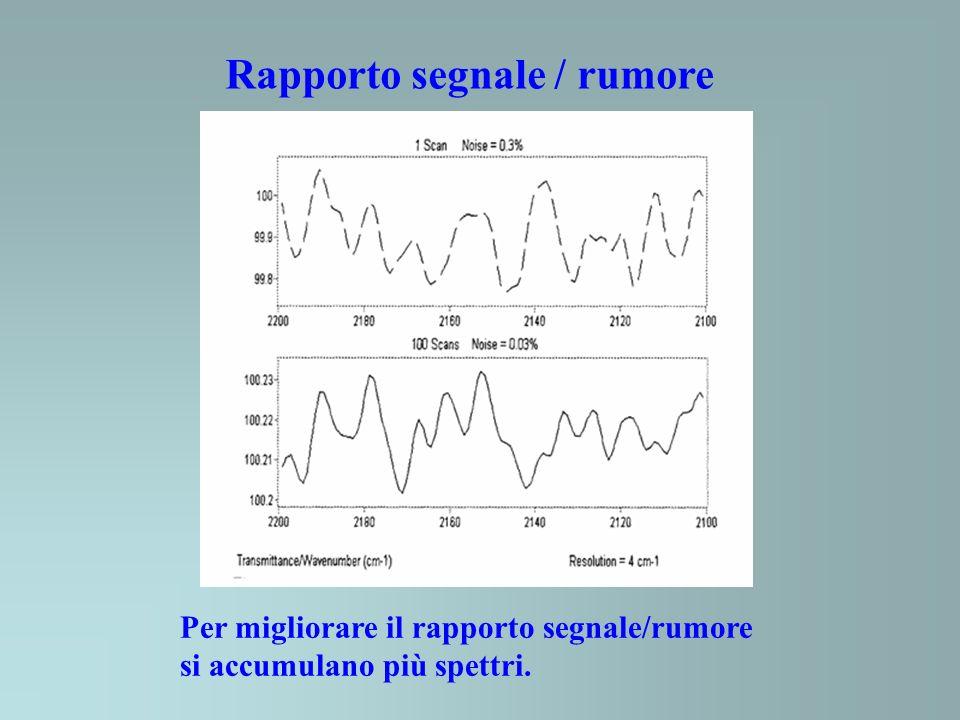 Rapporto segnale / rumore Per migliorare il rapporto segnale/rumore si accumulano più spettri.