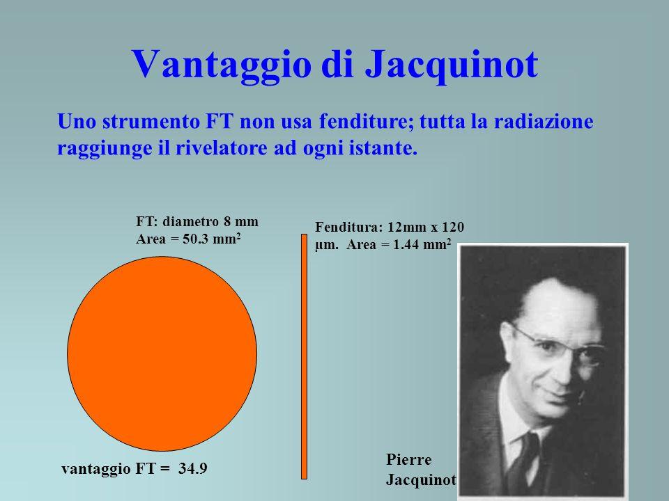Vantaggio di Jacquinot Uno strumento FT non usa fenditure; tutta la radiazione raggiunge il rivelatore ad ogni istante. FT: diametro 8 mm Area = 50.3