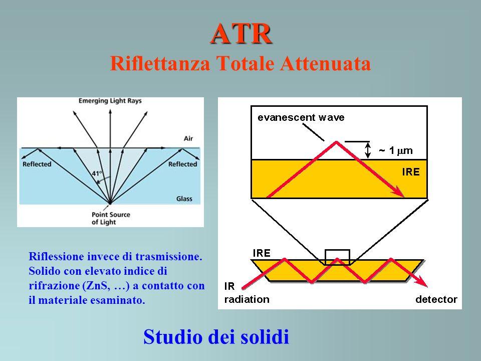 ATR ATR Riflettanza Totale Attenuata Riflessione invece di trasmissione. Solido con elevato indice di rifrazione (ZnS, …) a contatto con il materiale