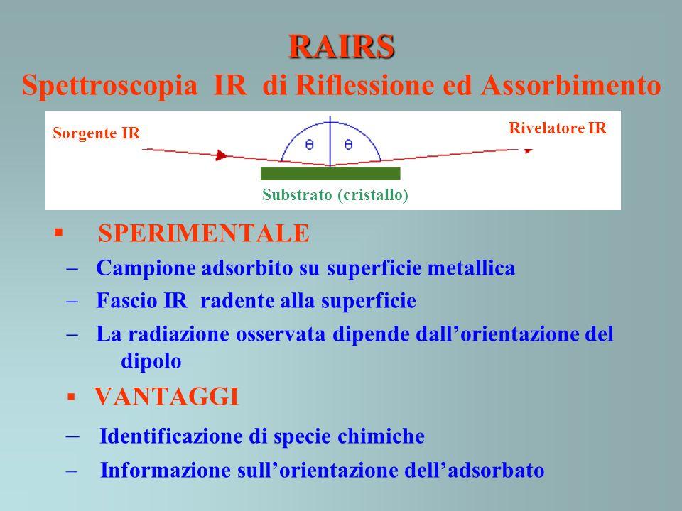 RAIRS RAIRS Spettroscopia IR di Riflessione ed Assorbimento SPERIMENTALE Campione adsorbito su superficie metallica Fascio IR radente alla superficie