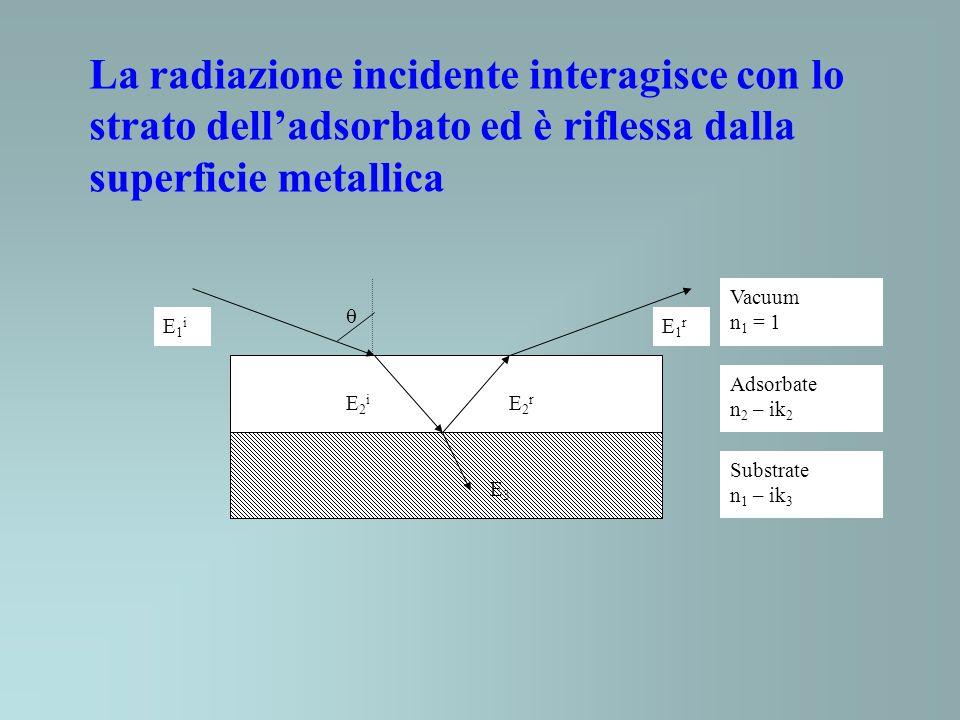 La radiazione incidente interagisce con lo strato delladsorbato ed è riflessa dalla superficie metallica Vacuum n 1 = 1 Adsorbate n 2 – ik 2 Substrate
