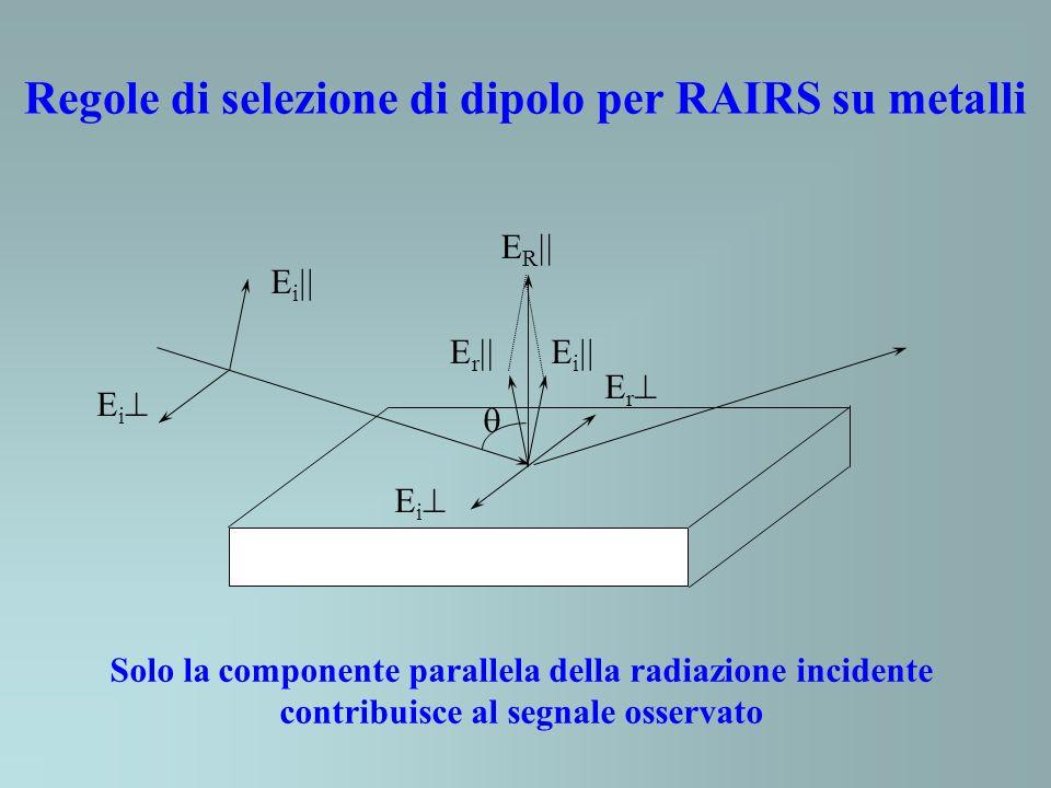 E R E r E i Solo la componente parallela della radiazione incidente contribuisce al segnale osservato Regole di selezione di dipolo per RAIRS su metal