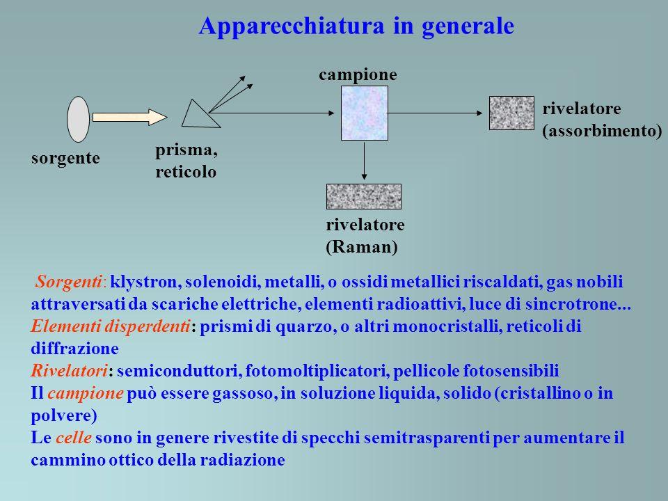 Apparecchiatura in generale sorgente prisma, reticolo campione rivelatore (assorbimento) rivelatore (Raman) Sorgenti: klystron, solenoidi, metalli, o