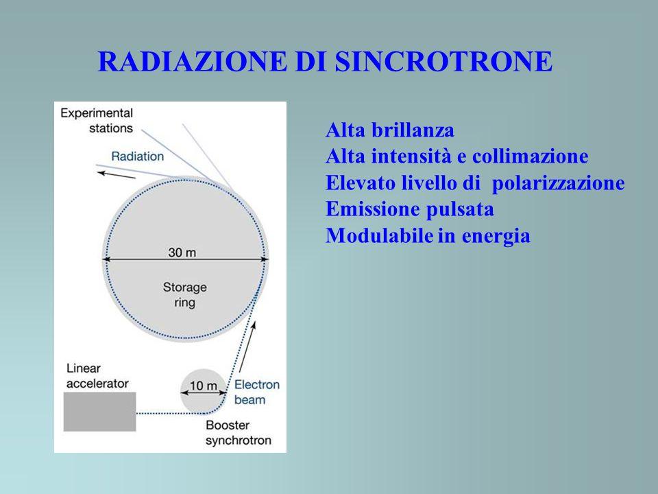 RADIAZIONE DI SINCROTRONE Alta brillanza Alta intensità e collimazione Elevato livello di polarizzazione Emissione pulsata Modulabile in energia