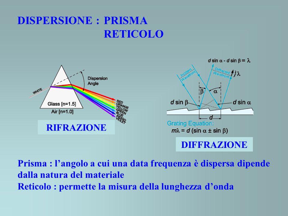 DISPERSIONE : PRISMA RETICOLO RIFRAZIONE DIFFRAZIONE Prisma : langolo a cui una data frequenza è dispersa dipende dalla natura del materiale Reticolo