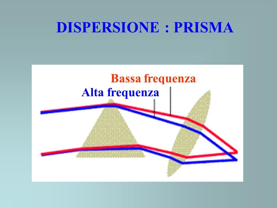 SPETTROSCOPIA 1.Dispersione diretta prismi reticoli spettri nel dominio delle frequenze 2.