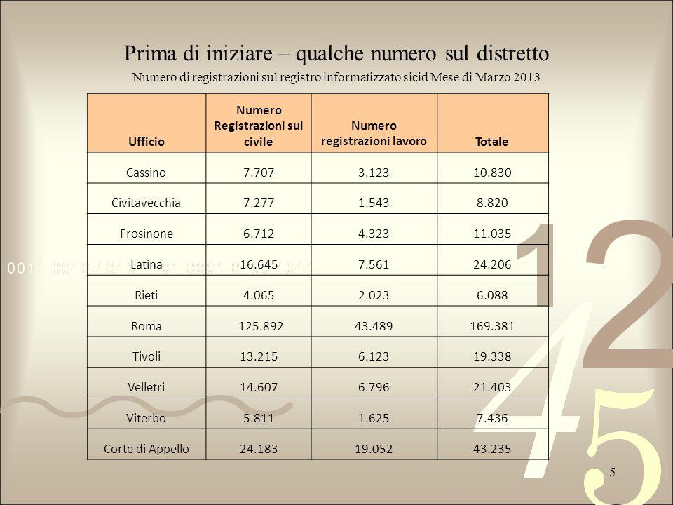 Prima di iniziare – qualche numero sul distretto Numero di registrazioni sul registro informatizzato sicid Mese di Marzo 2013 5 Ufficio Numero Registr